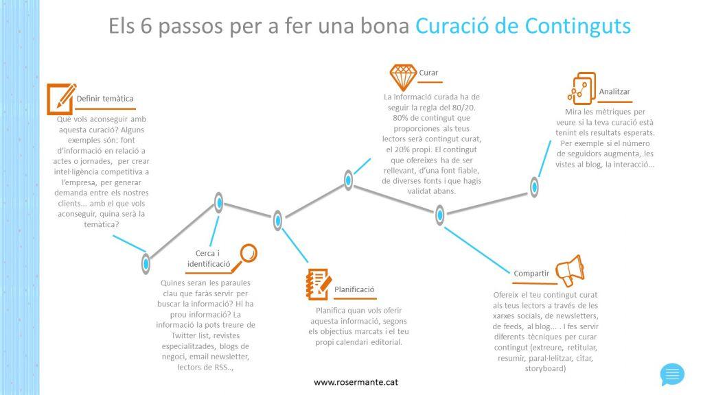 estrategia continguts infografia