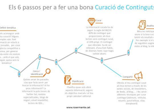 Infografia Content Curation